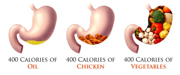 empty calorie